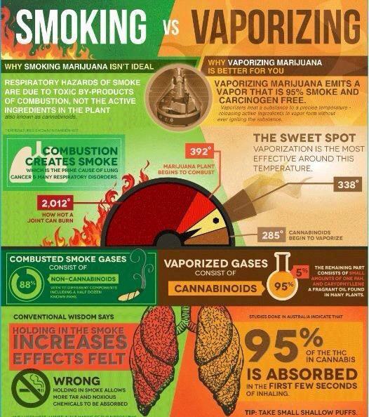 Het verschil tussen roken en vaporizen is evident