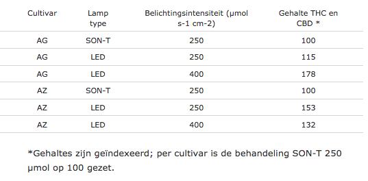 De verschillende wietsoorten (cultivars) en de gebruikte lampen en lichtintensiteit. [Tabel: universiteit van Wageningen]