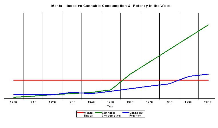 De statistieken bewijzen: hoewel de potentie en het gebruik van cannabis toeneemt, het aantal patiënten met een psychische aandoening blijft gelijk.