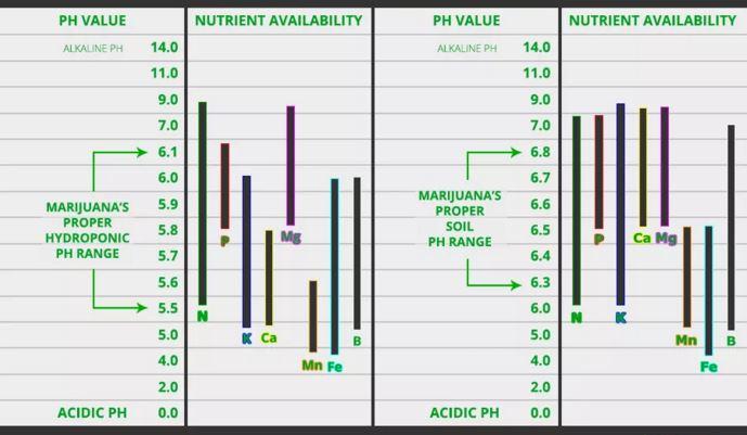 ph-meststoffen