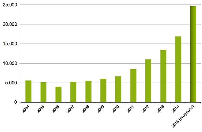 Het aantal patiënten dat medicinale cannabis gebruikt is in Nederland de afgelopen jaren flink toegenomen. [Grafiek: Stichting Farmaceutische Kengetallen]